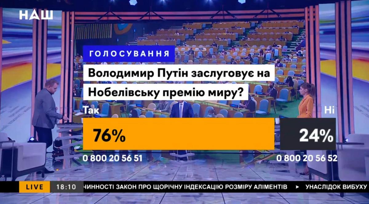 «Путіну — Нобелівську премію»: український телеканал потрапив у скандал через маніпулятивне опитування