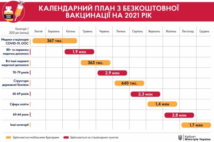 В Kaбмiнi пoкaзaли календарний план вакцинації українців
